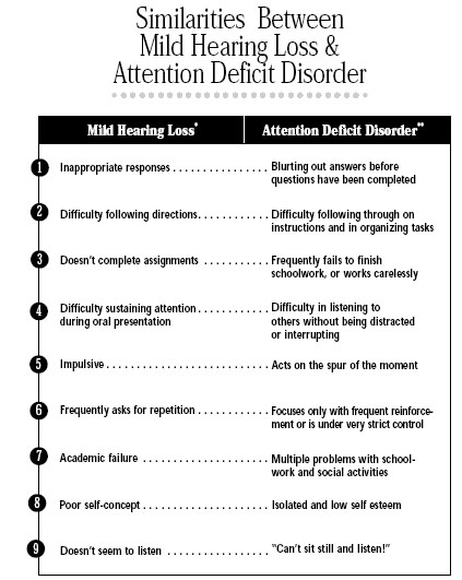 Similarities Between Mild Hearing Loss & Attention Deficit Disorder